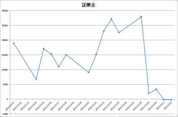 201111-12_FxPro証拠金移り変わり.png