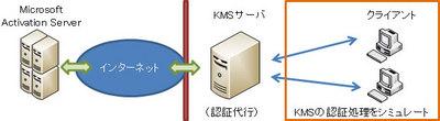 KMS_Server_Emulation.jpg